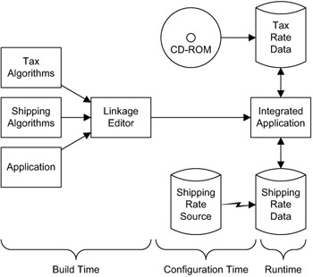 Traditional Application Architecture