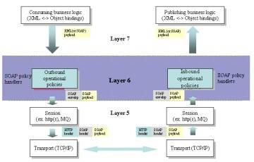 Web service support for OSI layer 6 (click for larger version)